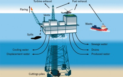 Process Operation in Oil and Gas Industries