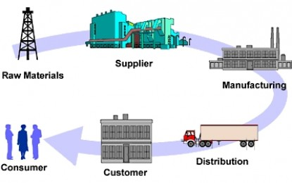 Supply Chain Management (SCM) For Mining And Oil & Gas Industry