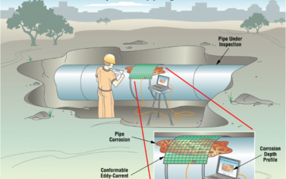 PIPELINE: CORROSION PREVENTIVE AND CATHODIC PROTECTION