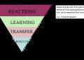Evaluasi Hasil Diklat / Training