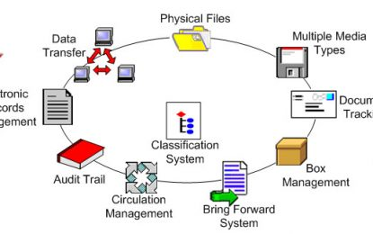 FILE MANAGEMENT AND DATA BASE SYSTEM